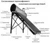солнечный коллектор с напорным теплообменником SolarX